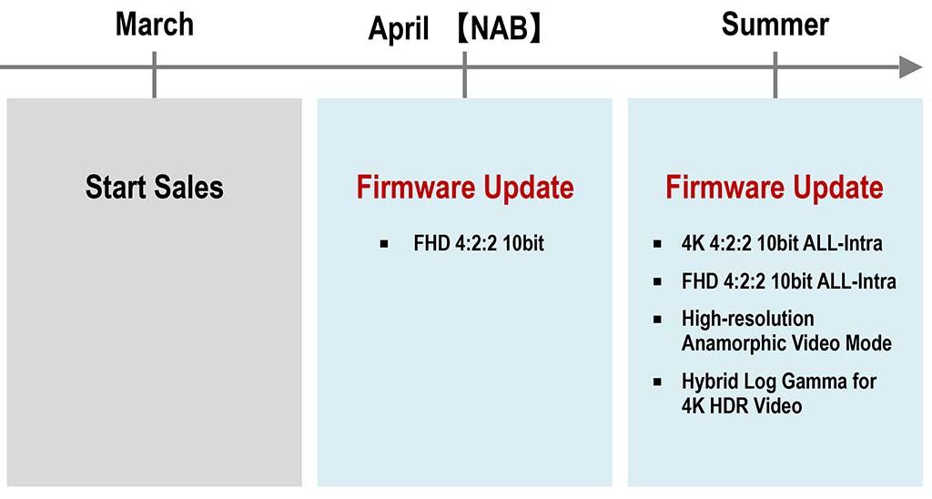 Panasonic GH5 Firmware Update Pre-Announced - 43addict