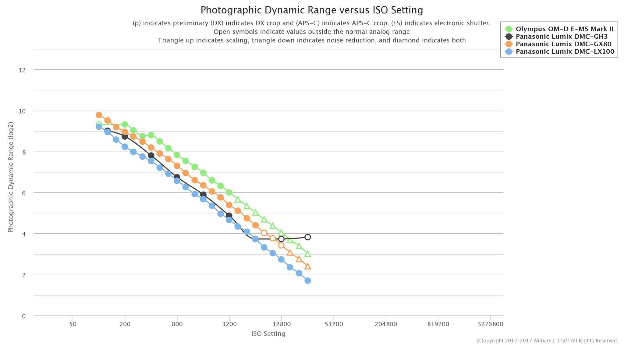 Photons To Photos: Panasonic LX100 Dynamic Range Results - 43addict