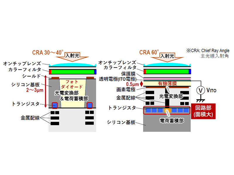 Comparison of pixel configuration with ordinary CMOS image sensor (left)