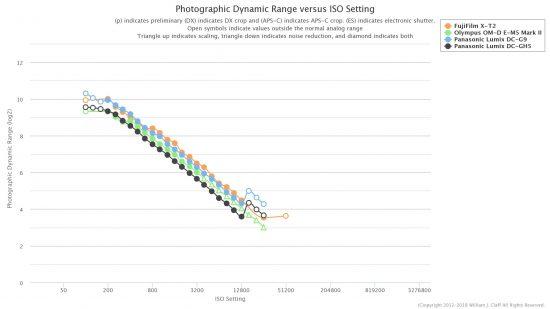 Photons To Photos: Panasonic G9 has APS-C Level Performance - 43addict